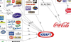 Companies Own Food Brands